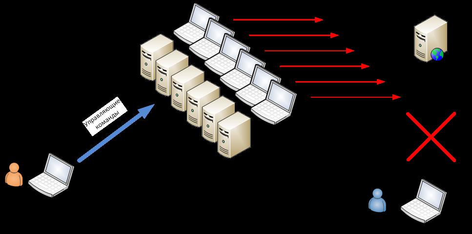 Как найти сервер 1000 по сети